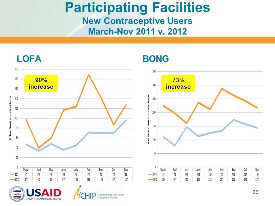 Participating Facilities New Contraceptive Users March-Nov 2011 v. 2012 LOFABONG 25 90% increase 73% increase
