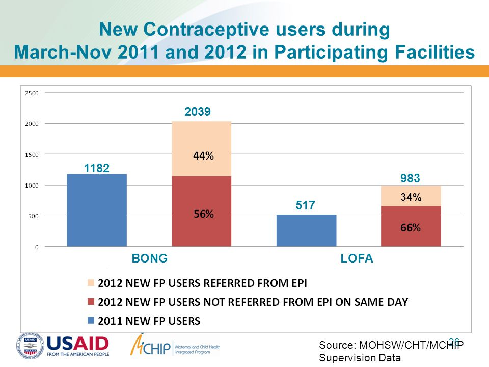 New Contraceptive users during March-Nov 2011 and 2012 in Participating Facilities 26 34% Source: MOHSW/CHT/MCHIP Supervision Data BONGLOFA 1182 2039 517 983