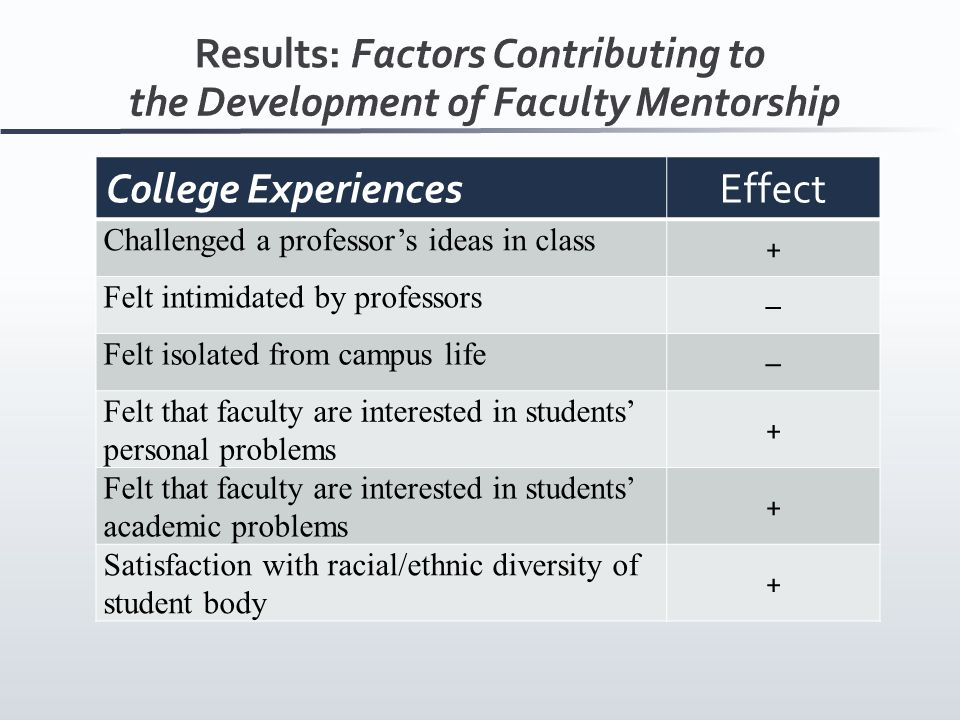 College ExperiencesEffect Challenged a professor's ideas in class + Felt intimidated by professors – Felt isolated from campus life – Felt that faculty are interested in students' personal problems + Felt that faculty are interested in students' academic problems + Satisfaction with racial/ethnic diversity of student body +