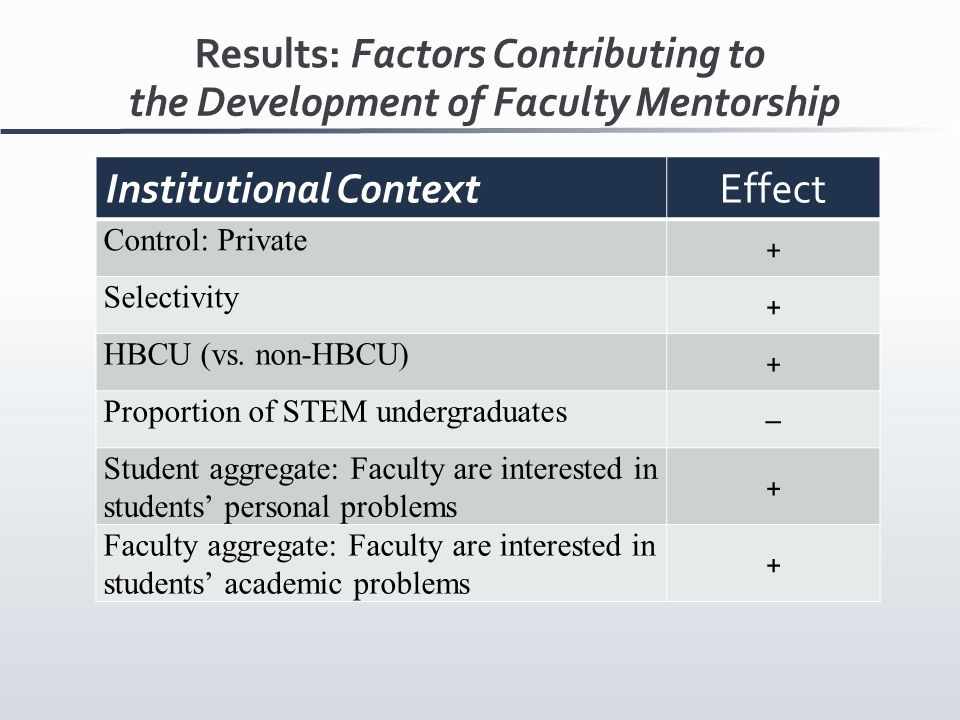 Institutional ContextEffect Control: Private + Selectivity + HBCU (vs.