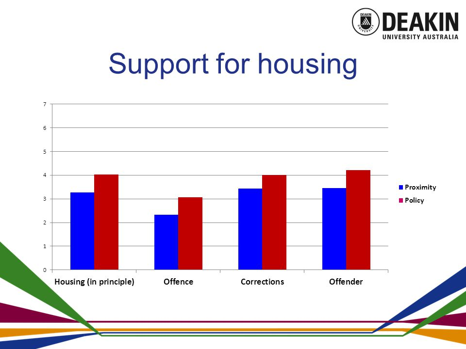 Support for housing