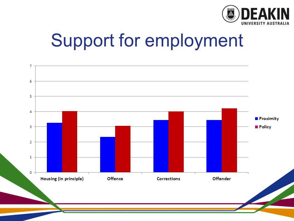 Support for employment