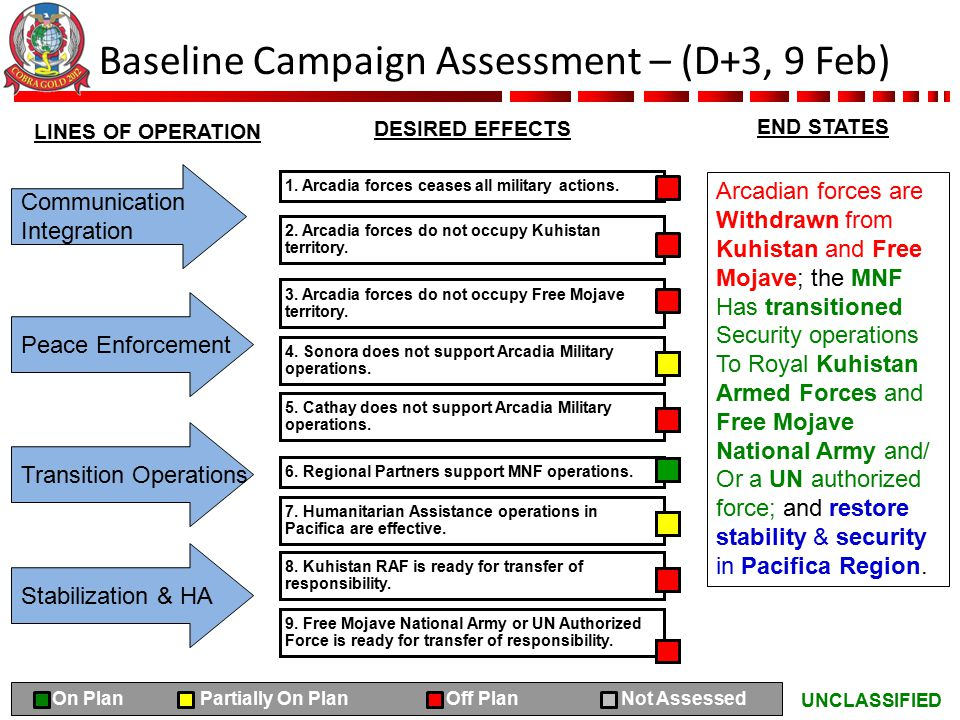 UNCLASSIFIED DESIRED EFFECTS END STATES LINES OF OPERATION Baseline Campaign Assessment – (D+3, 9 Feb) R G N A/G A/R A Communication Integration Peace