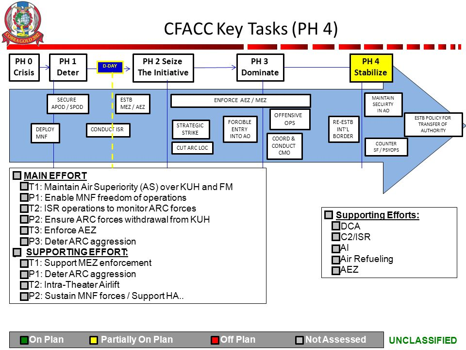 UNCLASSIFIED CFACC Key Tasks (PH 4) PH 0 Crisis PH 1 Deter PH 2 Seize The Initiative PH 3 Dominate MAIN EFFORT T1: Maintain Air Superiority (AS) over KUH and FM P1: Enable MNF freedom of operations T2: ISR operations to monitor ARC forces P2: Ensure ARC forces withdrawal from KUH T3: Enforce AEZ P3: Deter ARC aggression SUPPORTING EFFORT: T1: Support MEZ enforcement P1: Deter ARC aggression T2: Intra-Theater Airlift P2: Sustain MNF forces / Support HA..