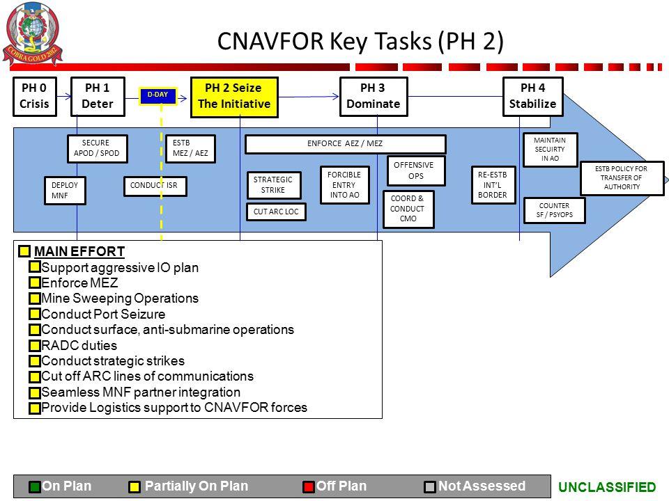 UNCLASSIFIED CNAVFOR Key Tasks (PH 2) PH 0 Crisis PH 1 Deter PH 2 Seize The Initiative PH 3 Dominate MAIN EFFORT Support aggressive IO plan Enforce ME
