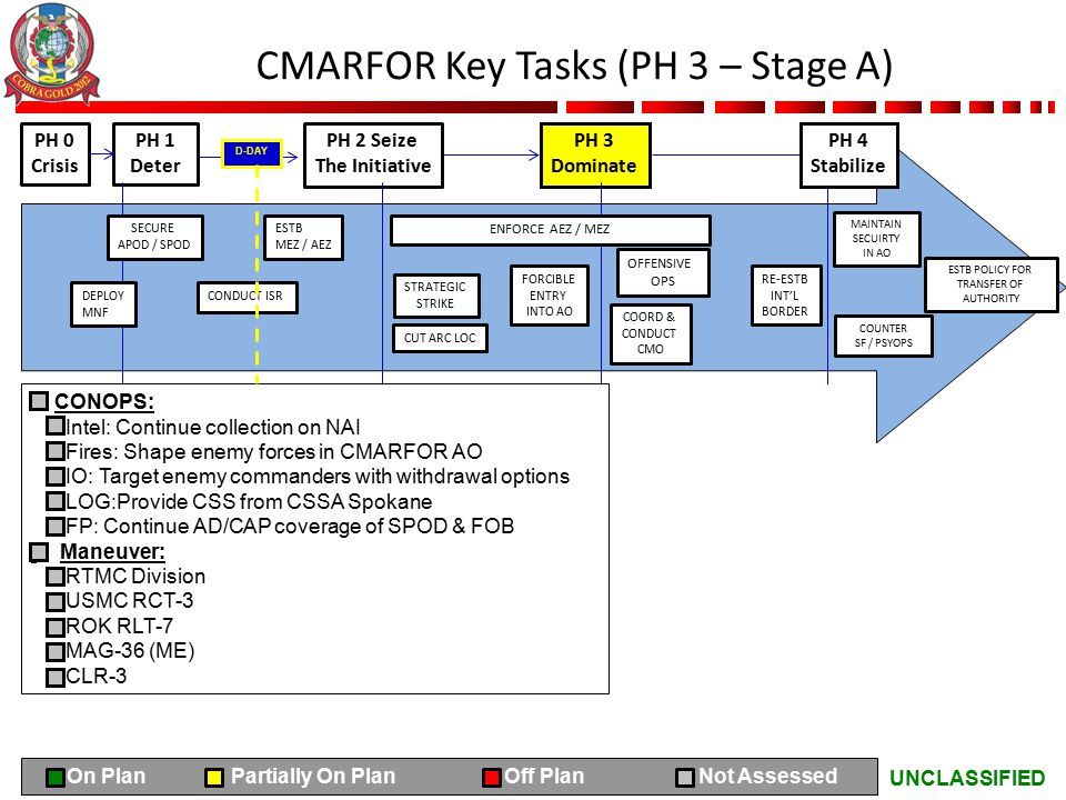 UNCLASSIFIED CMARFOR Key Tasks (PH 3 – Stage A) PH 0 Crisis PH 1 Deter PH 2 Seize The Initiative PH 3 Dominate CONOPS: Intel: Continue collection on N