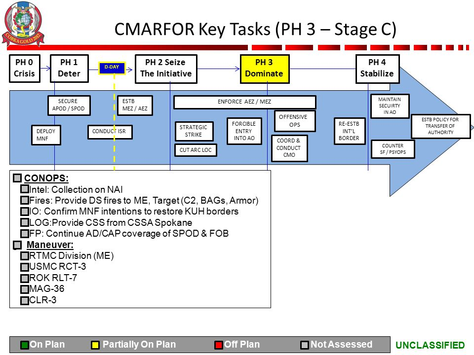 UNCLASSIFIED CMARFOR Key Tasks (PH 3 – Stage C) PH 0 Crisis PH 1 Deter PH 2 Seize The Initiative PH 3 Dominate CONOPS: Intel: Collection on NAI Fires: Provide DS fires to ME, Target (C2, BAGs, Armor) IO: Confirm MNF intentions to restore KUH borders LOG:Provide CSS from CSSA Spokane FP: Continue AD/CAP coverage of SPOD & FOB Maneuver: RTMC Division (ME) USMC RCT-3 ROK RLT-7 MAG-36 CLR-3 SECURE APOD / SPOD ESTB MEZ / AEZ DEPLOY MNF CONDUCT ISR ENFORCE AEZ / MEZ STRATEGIC STRIKE FORCIBLE ENTRY INTO AO CUT ARC LOC COORD & CONDUCT CMO OFFENSIVE OPS RE-ESTB INT'L BORDER PH 4 Stabilize MAINTAIN SECUIRTY IN AO COUNTER SF / PSYOPS ESTB POLICY FOR TRANSFER OF AUTHORITY D-DAY On Plan Partially On Plan Off Plan Not Assessed