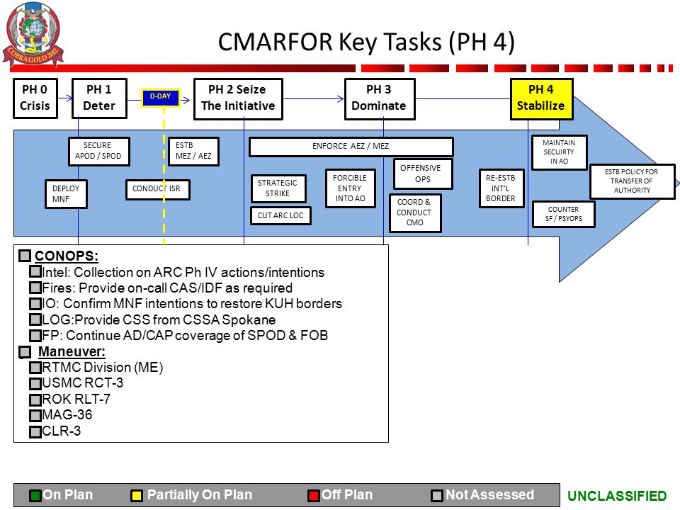 UNCLASSIFIED CMARFOR Key Tasks (PH 4) PH 0 Crisis PH 1 Deter PH 2 Seize The Initiative PH 3 Dominate CONOPS: Intel: Collection on ARC Ph IV actions/in