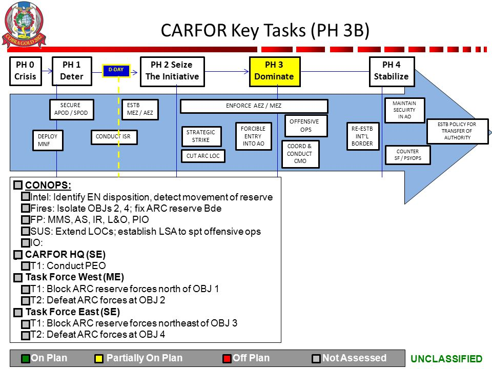UNCLASSIFIED CARFOR Key Tasks (PH 3B) PH 0 Crisis PH 1 Deter PH 2 Seize The Initiative PH 3 Dominate CONOPS: Intel: Identify EN disposition, detect movement of reserve Fires: Isolate OBJs 2, 4; fix ARC reserve Bde FP: MMS, AS, IR, L&O, PIO SUS: Extend LOCs; establish LSA to spt offensive ops IO: CARFOR HQ (SE) T1: Conduct PEO Task Force West (ME) T1: Block ARC reserve forces north of OBJ 1 T2: Defeat ARC forces at OBJ 2 Task Force East (SE) T1: Block ARC reserve forces northeast of OBJ 3 T2: Defeat ARC forces at OBJ 4 SECURE APOD / SPOD ESTB MEZ / AEZ DEPLOY MNF CONDUCT ISR ENFORCE AEZ / MEZ STRATEGIC STRIKE FORCIBLE ENTRY INTO AO CUT ARC LOC COORD & CONDUCT CMO OFFENSIVE OPS RE-ESTB INT'L BORDER PH 4 Stabilize MAINTAIN SECUIRTY IN AO COUNTER SF / PSYOPS ESTB POLICY FOR TRANSFER OF AUTHORITY D-DAY On Plan Partially On Plan Off Plan Not Assessed