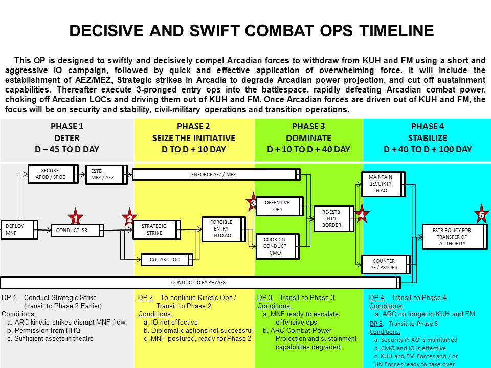UNCLASSIFIED PHASE 1 DETER D – 45 TO D DAY PHASE 2 SEIZE THE INITIATIVE D TO D + 10 DAY PHASE 3 DOMINATE D + 10 TO D + 40 DAY PHASE 4 STABILIZE D + 40 TO D + 100 DAY This OP is designed to swiftly and decisively compel Arcadian forces to withdraw from KUH and FM using a short and aggressive IO campaign, followed by quick and effective application of overwhelming force.