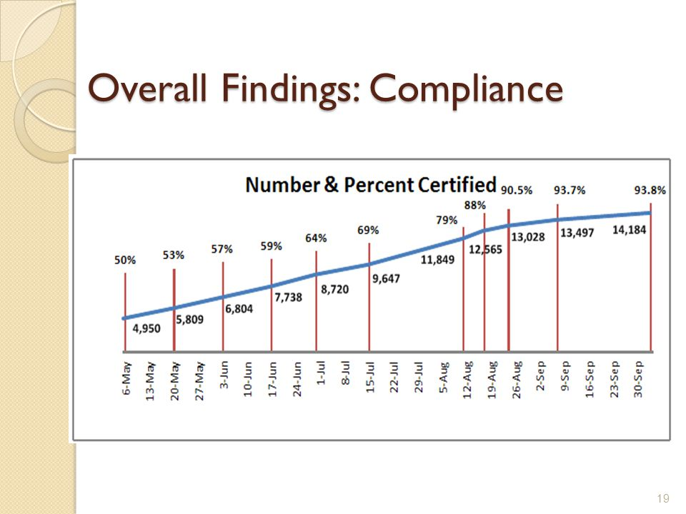 Overall Findings: Compliance 19