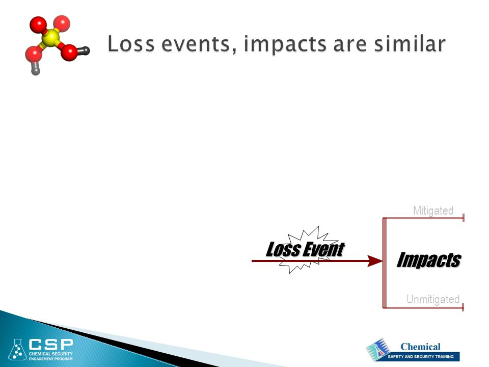 Impacts Loss Event Mitigated Unmitigated