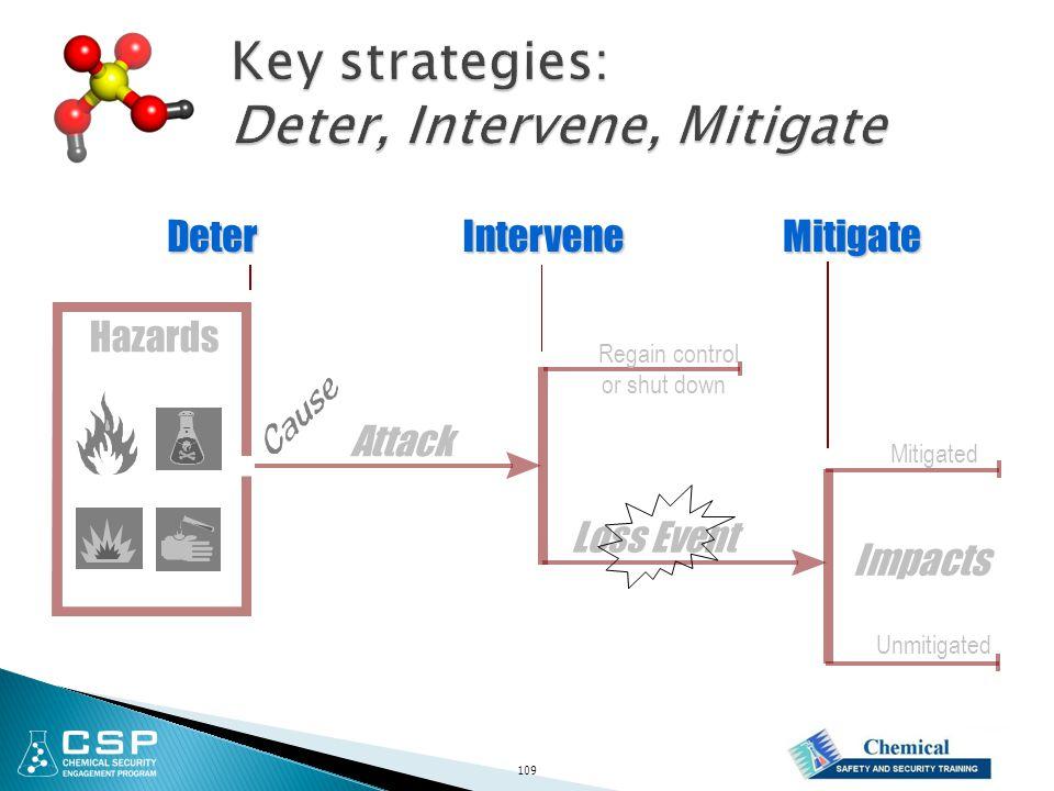 Hazards Impacts Attack InterveneDeterMitigate Loss Event Regain control or shut down Mitigated Unmitigated 109