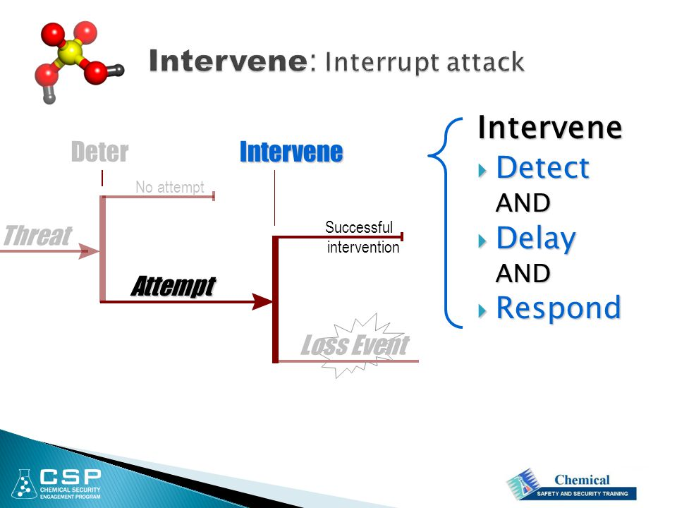 Intervene  Detect AND  Delay AND  Respond Attempt InterveneDeter Loss Event Successful intervention No attempt Threat