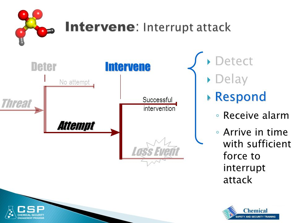 Attempt InterveneDeter Loss Event Successful intervention No attempt  Detect  Delay  Respond ◦ Receive alarm ◦ Arrive in time with sufficient force to interrupt attack Threat