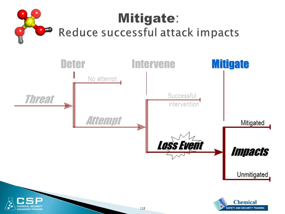 Impacts Attempt InterveneDeterMitigate Loss Event Successful intervention Mitigated Unmitigated No attempt Threat 118