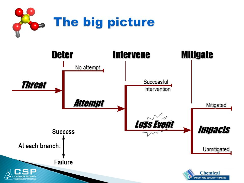 Impacts Attempt InterveneDeterMitigate Loss Event Successful intervention Mitigated Unmitigated No attempt Threat At each branch: Success Failure