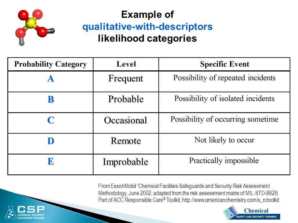 """Example of qualitative-with-descriptors likelihood categories From ExxonMobil """"Chemical Facilities Safeguards and Security Risk Assessment Methodology"""