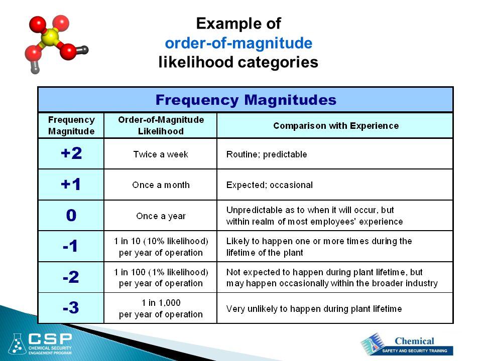 Example of order-of-magnitude likelihood categories