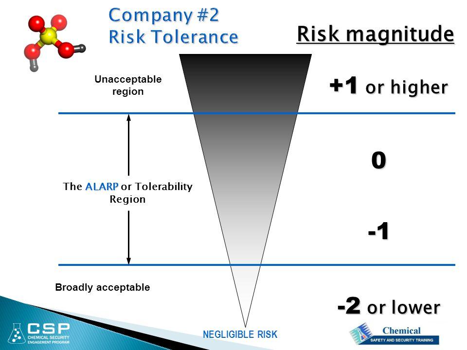 Unacceptable region ALARP The ALARP or Tolerability Region Broadly acceptable +1 or higher NEGLIGIBLE RISK Risk magnitude 0 -2 or lower