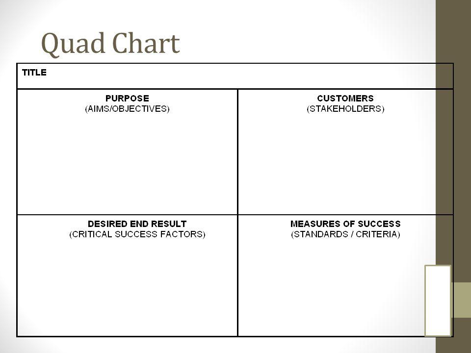 Quad Chart