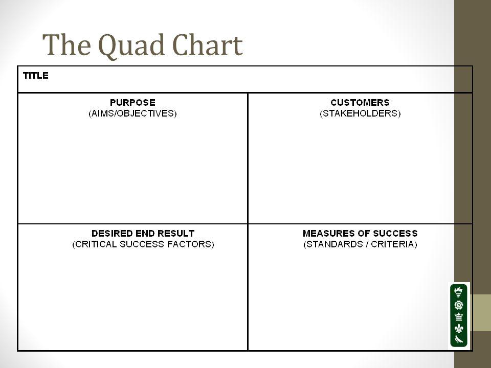 The Quad Chart