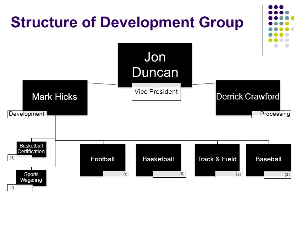 Structure of Development Group Jon Duncan Vice President Mark Hicks Development Football (6) Basketball (8) Track & Field (2) Baseball (1) Basketball Certification (4) Sports Wagering (2) Derrick Crawford Processing