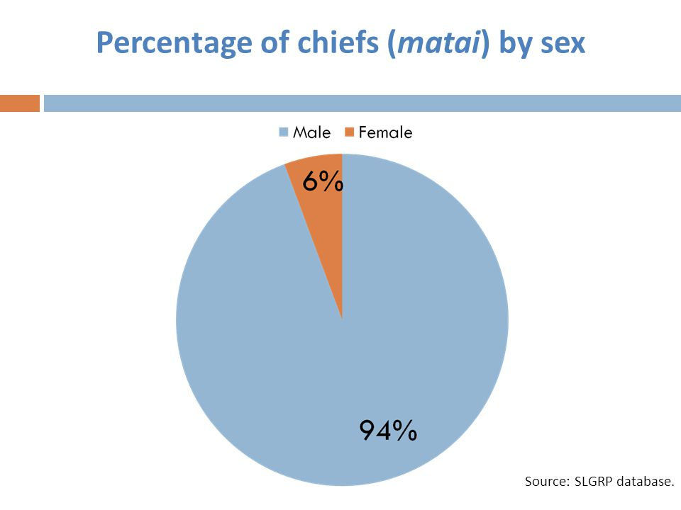 Percentage of chiefs (matai) by sex Source: SLGRP database.