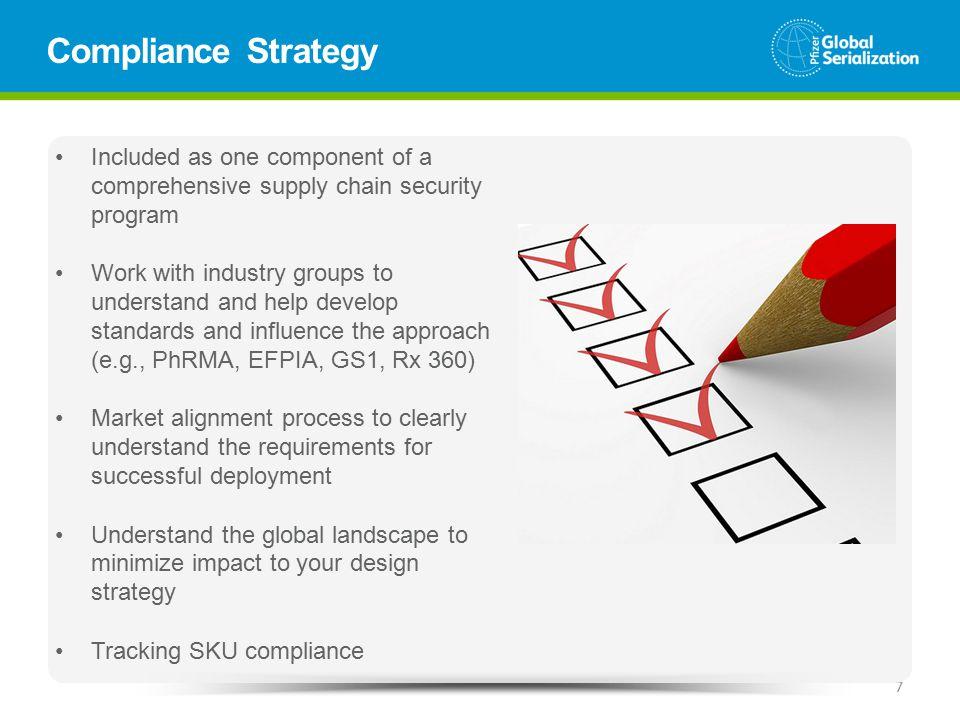Market Compliance Enablement Market GL&S Market Serialization PMO Supply Network Enabling WS BT Enabling WS External Supply Enabling WS Market Enabling WS Logistics / SC Enabling WS Market Artwork BU Mgt Market Mfg Market Reg.