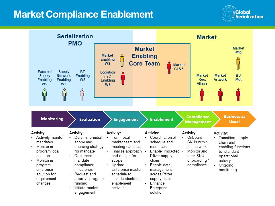 Market Compliance Enablement Market GL&S Market Serialization PMO Supply Network Enabling WS BT Enabling WS External Supply Enabling WS Market Enabling WS Logistics / SC Enabling WS Market Artwork BU Mgt Market Mfg Market Reg.