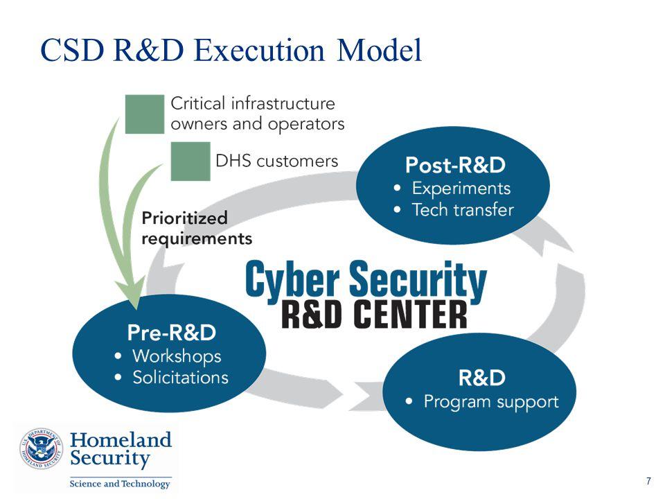 CSD R&D Execution Model 7