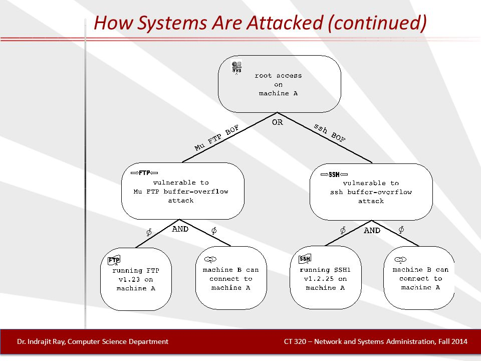 How Systems Are Attacked (continued) Dr.