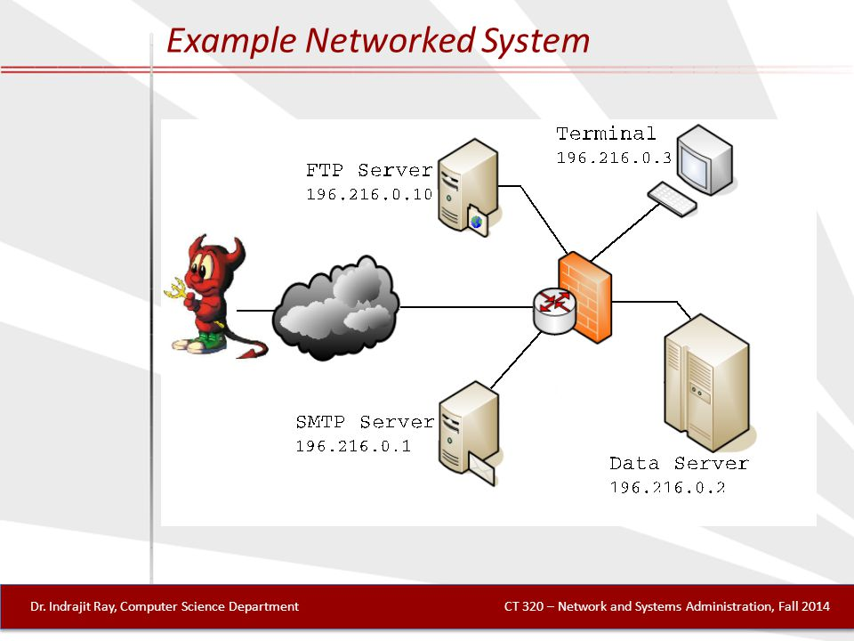 Example Networked System Dr.