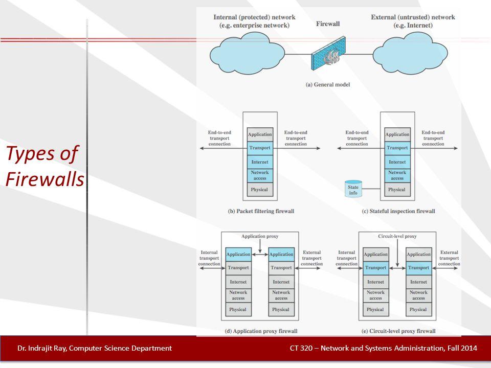 Types of Firewalls Dr.