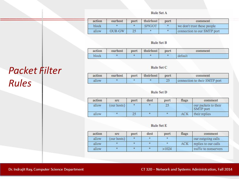 Packet Filter Rules Dr.