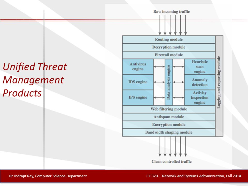 Unified Threat Management Products Dr.