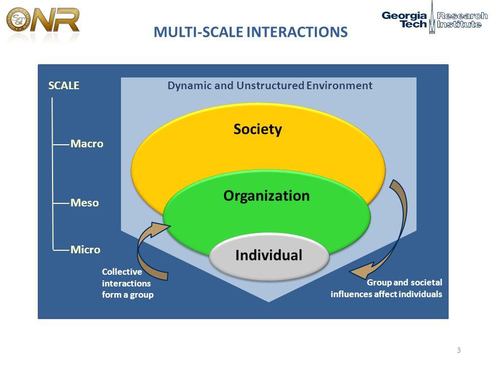 ROMO Power/Influence Human Environ.Environ. -What are the key disciplines.