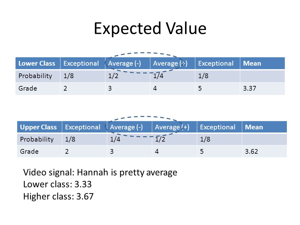 Expected Value Lower ClassExceptionalAverage (-)Average (+)ExceptionalMean Probability1/81/21/41/8 Grade23453.37 Video signal: Hannah is pretty average Lower class: 3.33 Higher class: 3.67 Upper ClassExceptionalAverage (-)Average (+)ExceptionalMean Probability1/81/41/21/8 Grade23453.62