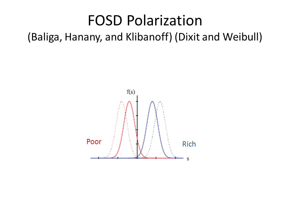 FOSD Polarization (Baliga, Hanany, and Klibanoff) (Dixit and Weibull) Rich Poor