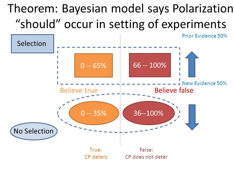 Theorem: Bayesian model says Polarization should occur in setting of experiments Selection No Selection Believe trueBelieve false False: CP does not deter True: CP deters 0 -- 65% 66 -- 100% 0 -- 35%36--100% Prior Evidence 50% New Evidence 50%