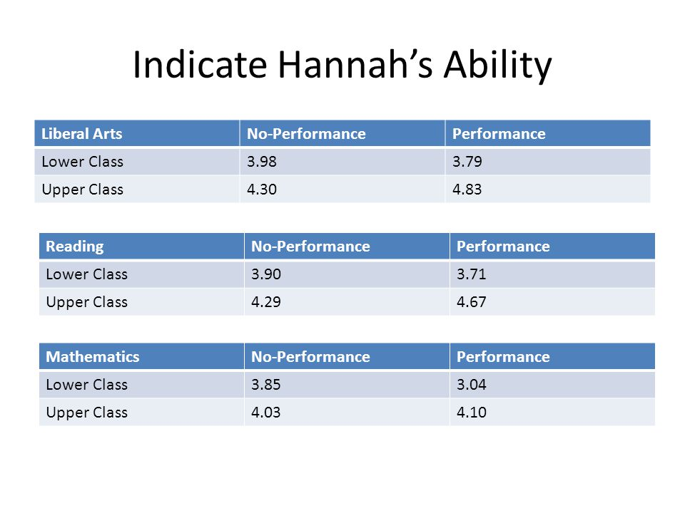 Indicate Hannah's Ability Liberal ArtsNo-PerformancePerformance Lower Class3.983.79 Upper Class4.304.83 ReadingNo-PerformancePerformance Lower Class3.903.71 Upper Class4.294.67 MathematicsNo-PerformancePerformance Lower Class3.853.04 Upper Class4.034.10