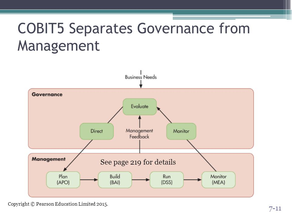 Copyright © Pearson Education Limited 2015. COBIT5 Separates Governance from Management 7-11 See page 219 for details