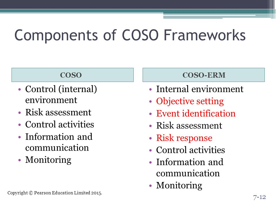 Copyright © Pearson Education Limited 2015. Components of COSO Frameworks COSOCOSO-ERM Control (internal) environment Risk assessment Control activiti