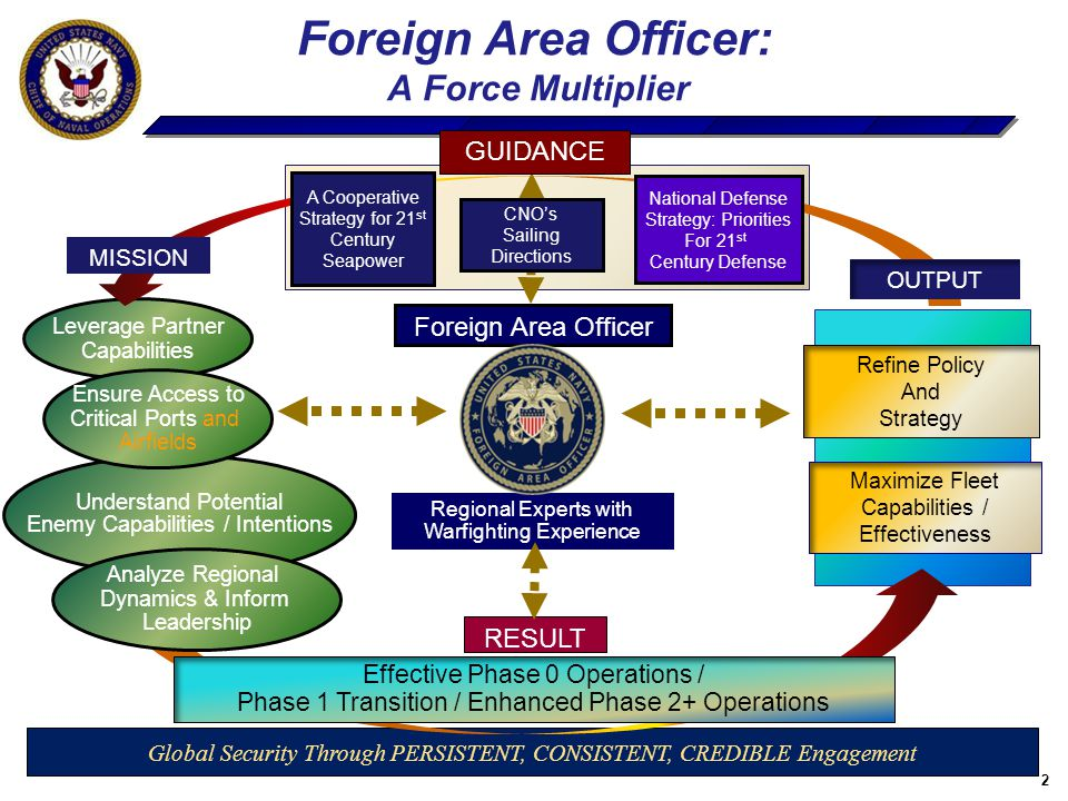 2 Maximize Fleet Capabilities / Effectiveness Foreign Area Officer GUIDANCE RESULT Leverage Partner Capabilities Global Security Through PERSISTENT, C