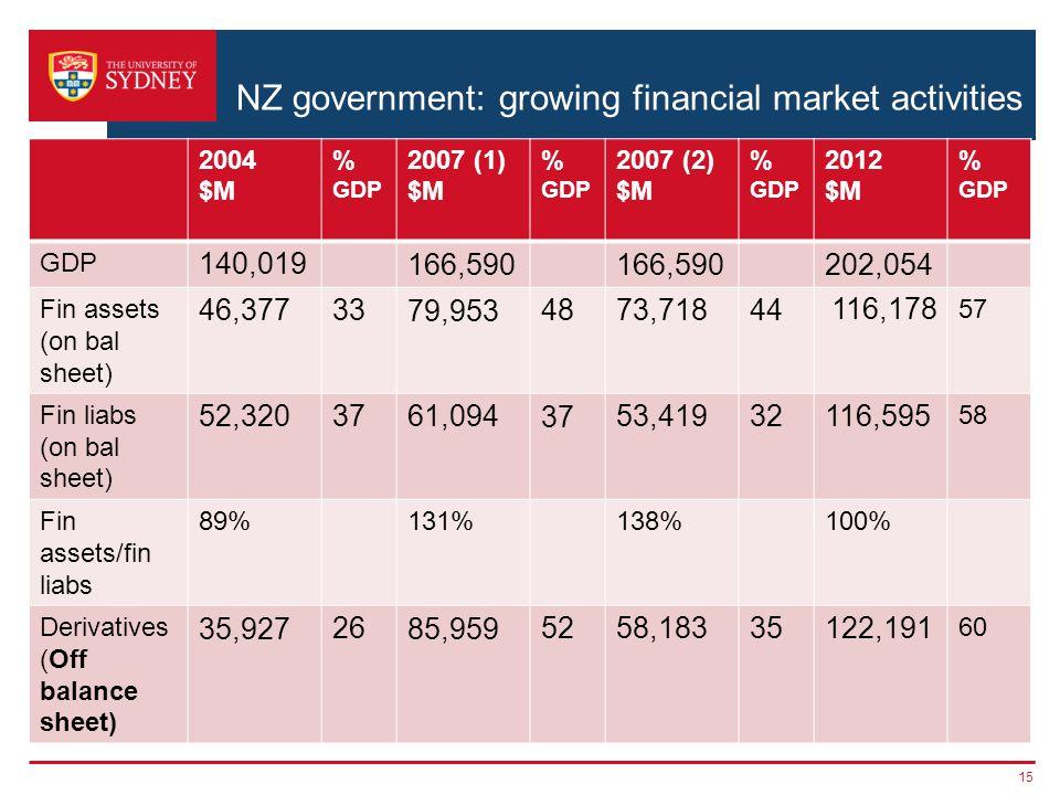 NZ government: growing financial market activities 2004 $M % GDP 2007 (1) $M % GDP 2007 (2) $M % GDP 2012 $M % GDP GDP 140,019166,590 202,054 Fin assets (on bal sheet) 46,3773379,9534873,71844116,178 57 Fin liabs (on bal sheet) 52,3203761,0943753,41932116,595 58 Fin assets/fin liabs 89%131%138%100% Derivatives (Off balance sheet) 35,9272685,9595258,18335122,191 60 15