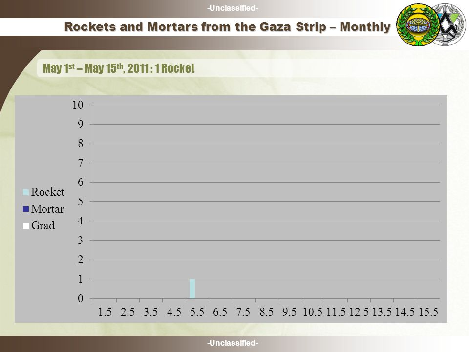 -Unclassified- Rockets and Mortars from the Gaza Strip – Monthly May 1 st – May 15 th, 2011 : 1 Rocket