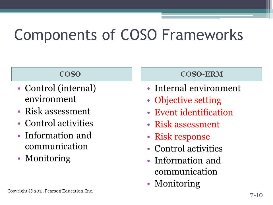Copyright © 2015 Pearson Education, Inc. Components of COSO Frameworks COSOCOSO-ERM Control (internal) environment Risk assessment Control activities