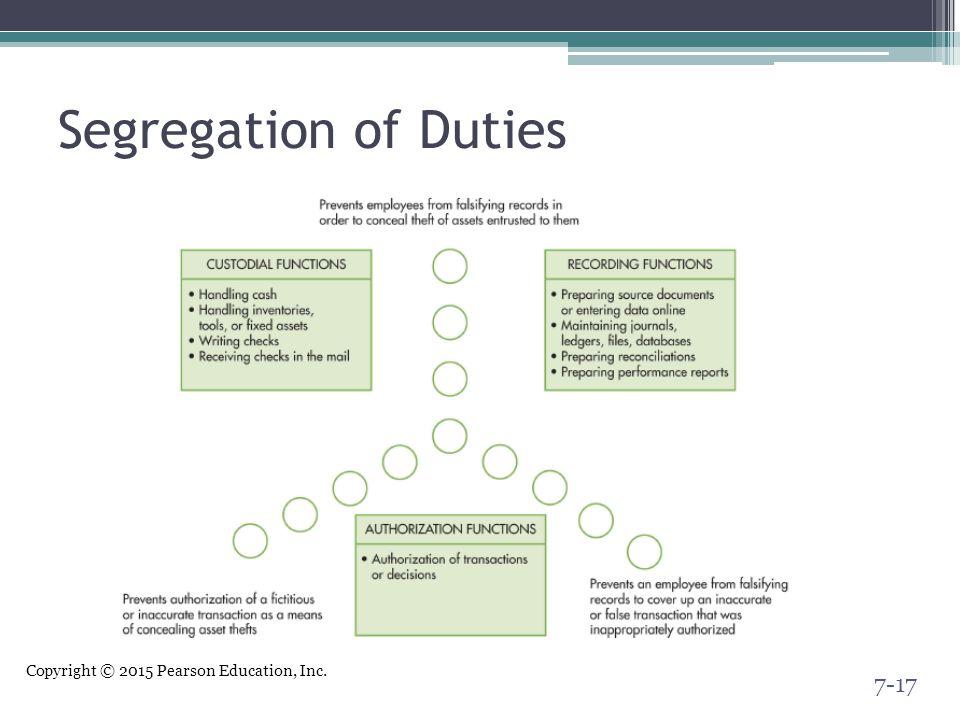 Copyright © 2015 Pearson Education, Inc. Segregation of Duties 7-17