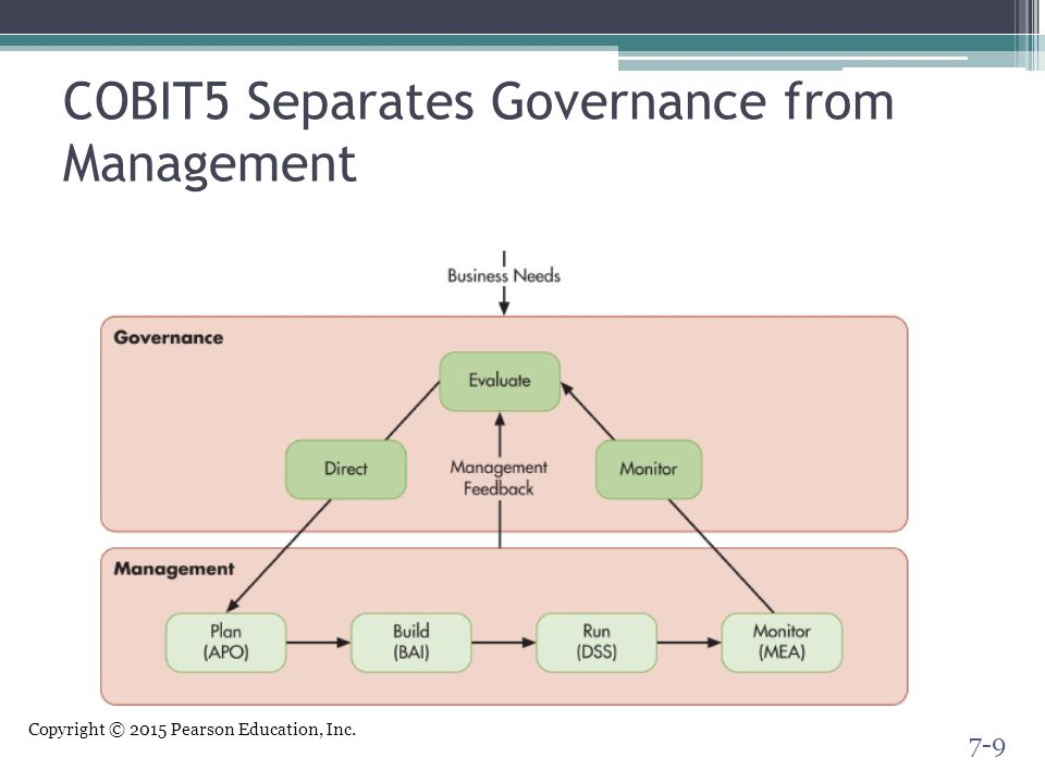 Copyright © 2015 Pearson Education, Inc. COBIT5 Separates Governance from Management 7-9
