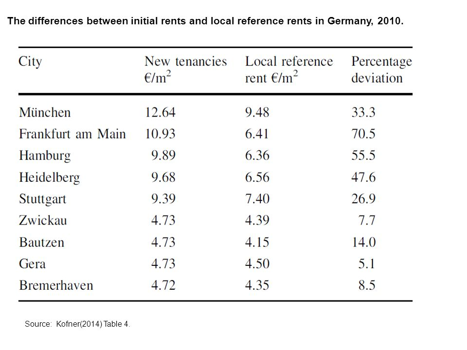 The differences between initial rents and local reference rents in Germany, 2010.